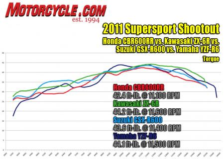 2011-supersport-shootout-torque-dyno1