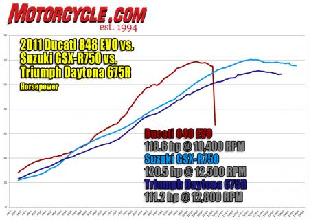 2011 Middleweight Sportbike Shootout - Track Dyno-Horsepower