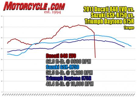 2011 Middleweight Sportbike Shootout - Track Dyno-Torque