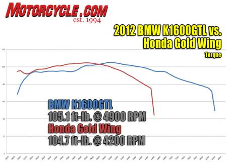 2012 Luxury-Touring Shootout IMG_Dyno Torque