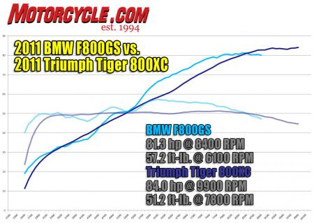 2011 BMW F800GS vs. 2011 Triumph Tiger 800XC Dyno