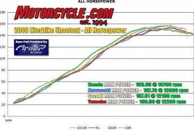 2008 literbike shootout dyno all hp