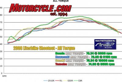 2008 literbike shootout dyno all torque