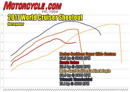 World Cruiser Shootout Dyno Horsepower
