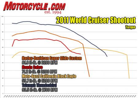 World Cruiser Shootout Dyno Torque