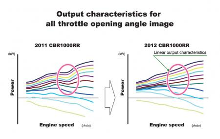2012 Honda CBR1000RR Tech Throttle Opening Angle Output