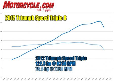 2012-triumph-speed-triple-r-hp-and-torque-dyno-1
