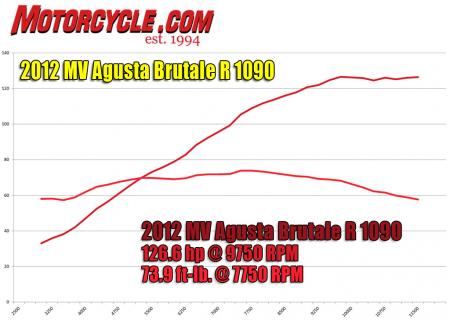 2012-mv-agusta-r-1090-hp-and-torque-dyno-2
