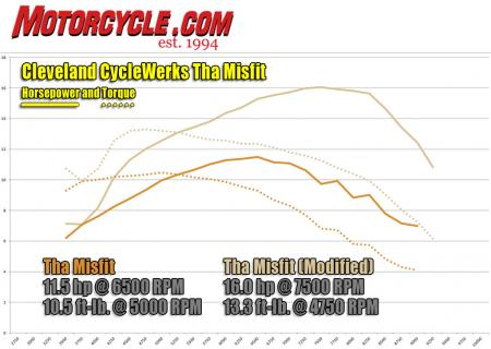 Cleveland CycleWerks Tha Misfit Dyno