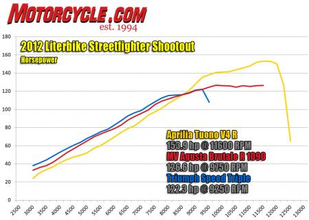 2012-literbike-streetfighter-shootout-hp-dyno-1
