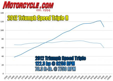 2012-triumph-speed-triple-r-hp-and-torque-dyno-3