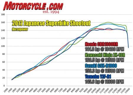 2012 Japanese Superbike Shootout horsepower dyno