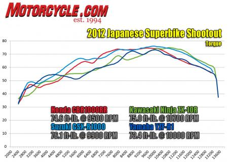 2012 Japanese Superbike Shootout torque dyno