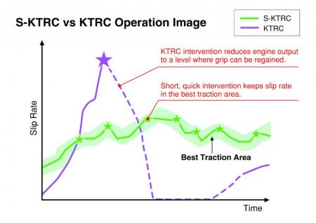 Traction Control S KTRC Diagram