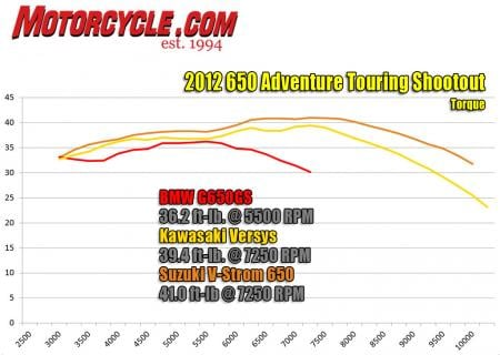 2012 Adventure Touring Shootout Dyno Torque