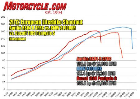 2012 Aprilia RSV4 R APRC, BMW S1000RR and Ducati 1199 Panigale S horsepower dyno chart