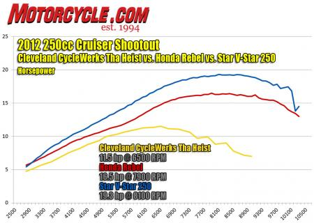 2012-250cc-cruiser-shootout-hp-dyno1