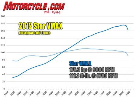 2012 Star VMAX Torque and Horsepower Dyno