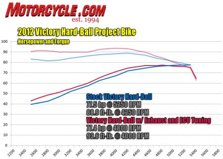 Victory Hard-Ball Project Dyno