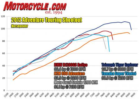 Adventure Touring Shootout Dyno Horsepower