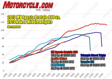 2013 MV Agusta Brutale 800 vs. 2011 naked middleweights hp dyno
