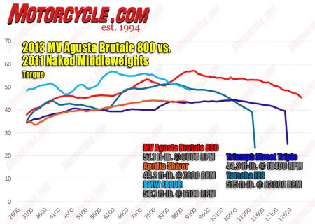 2013-MV-Agusta-Brutale-800-vs-2011-naked-middleweights-torque-dyno