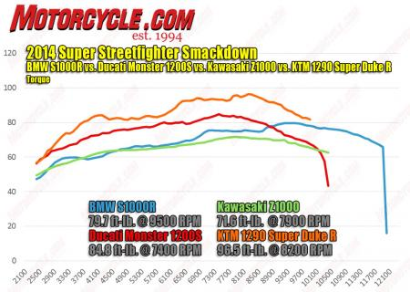 2014-Streetfighter-Smackdown-torque-Dyno