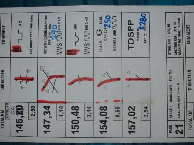 Dakar Roadbook Page