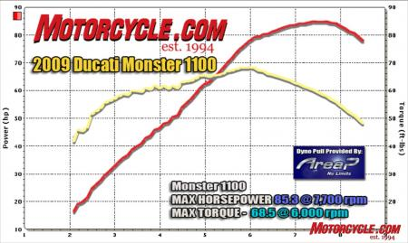 AvI Dyno Chart Monster1100