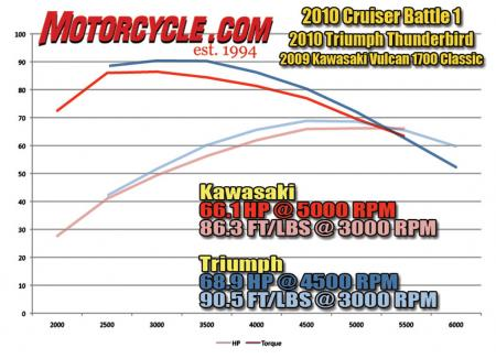 2010 Cruiser Battle1 Dyno Chart ALL