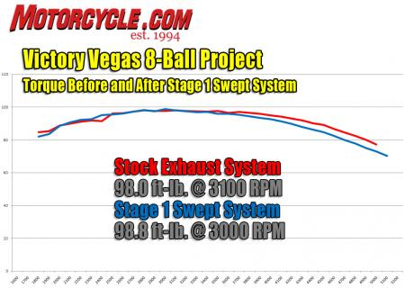 Victory Project exhaust dyno-torque
