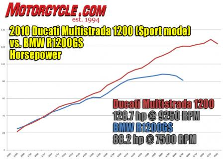 2010 bmw r1200gs vs ducati multistrada 1200 sport hp dyno-1