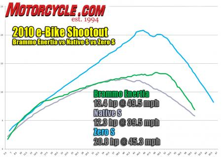 2010 e-Bike Shootout Dyno HP
