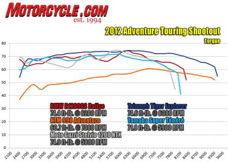 Adventure Touring Shootout Dyno Torque