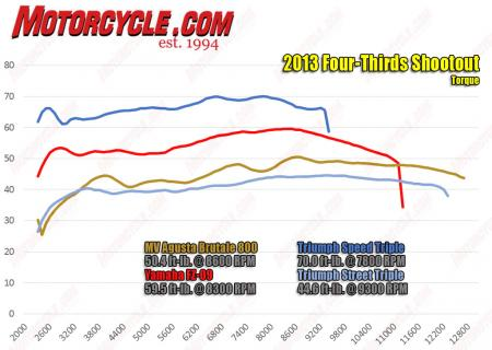 2013-four-thirds-Naked-Triples-torque-Dyno