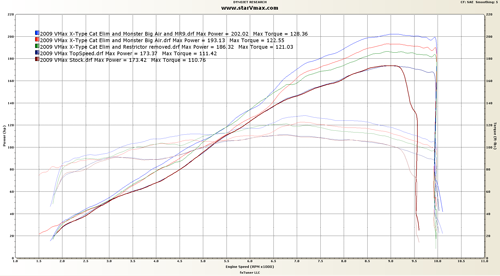 Dyno Chart provided by fxTuner LLC.