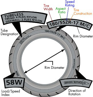 Basic Tire Info Diagram