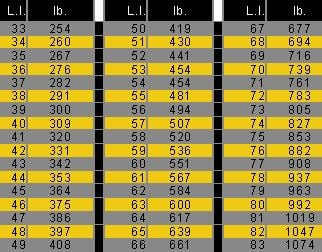 Motorcycle Load Index Chart