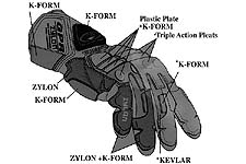 A diagram of the GPR II glove with words poking at it with sticks.