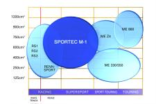 The Sportec in relation to Metzelers other offerings.