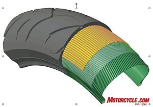 Flex Steel-Joint-Less Belt is the yellow colored layer just underneath the tread. Dunlop says this radial construction gives the Roadsmart much of its stability, grip and long tread life