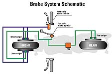 A schematic of the brake system shows the unique linking system involved.