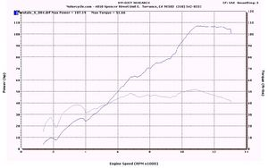 2004 MV Agusta Brutale S on the Track, Dyno & Street - Motorcycle com