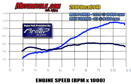 The 848 boasts a dyno chart that makes a 600cc four-cylinder motor envious. It has more torque at just 3500 rpm than a four-cylinder 600 has at its peak way up the rev band.