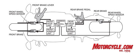 Following the paths of brake fluid flow and the ECM on this diagram should help you understand how each brake set operates in this new system from Honda.