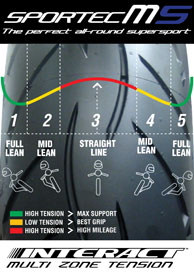 Varying tension of the Interact�s zero-degree steel belts optimize them for the differing loads subjected to each part of the tire.