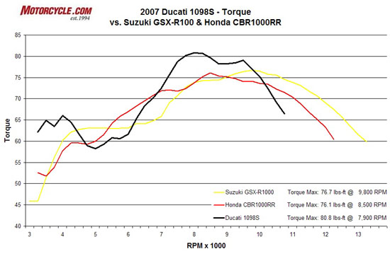 That big dip around 5000 rpm in the Ducati�s torque curve (black line) looks way worse than it feels. The scale of this graph magnifies the valley, because it�s barely felt from the saddle, but the generous torque advantage from 7000-9500 rpm is most assuredly obvious.