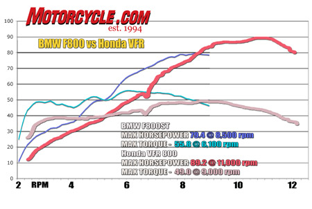 Despite bigger peak horsepower numbers, the VFR is outpaced by the F800 up to 9000 rpm.
