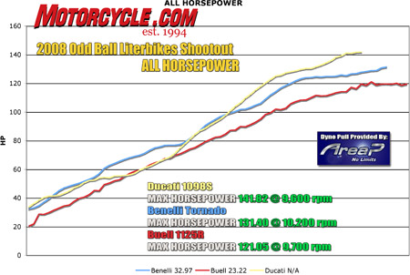 The Ducati steals the horsepower show quite handily. Just like everyone knew it would.