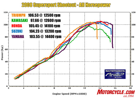 As you can tell from the orange line, the Triumph's motor makes more power at nearly every point on the graph. The Honda (red) and Suzuki (light blue) trade spots for best among the four-cylinder bikes. The R6 has big power up top but lags behind the others everywhere else, which greatly affected its street performance scores.